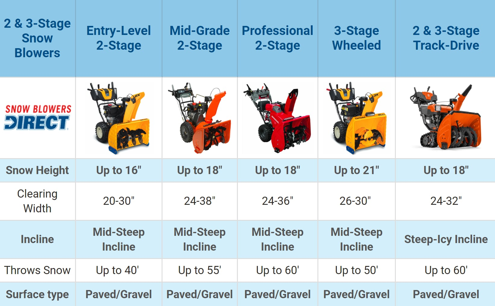 Two-Stage and Three-Stage Snowblower Comparison Chart