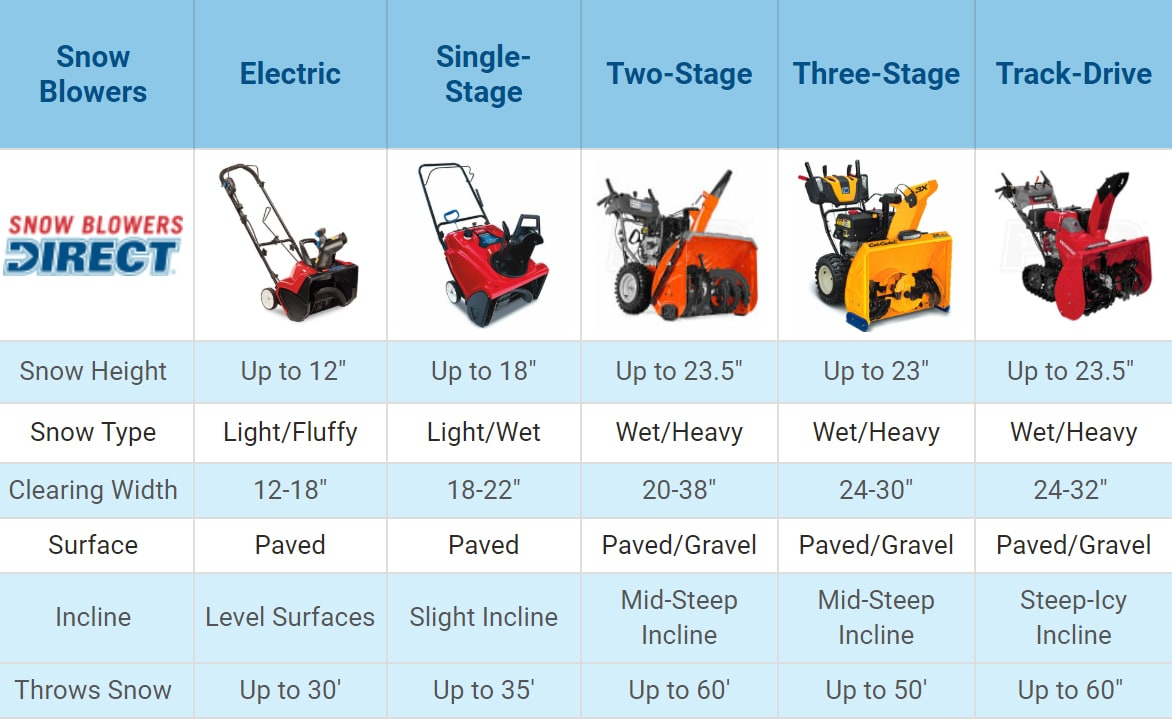 Single-Stage vs 2-Stage and 3-Stage snowblowers